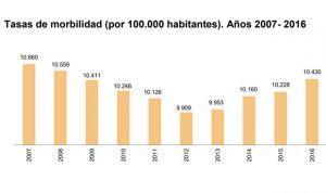 España aumenta un 7% sus estancias hospitalarias hasta 44 millones de días