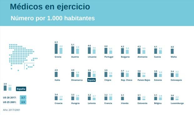 España compara su sanidad con la UE: lejos de la élite en médicos y gasto