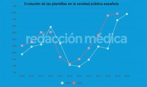 España afrontó el coronavirus con su 2ª mayor cifra histórica de sanitarios