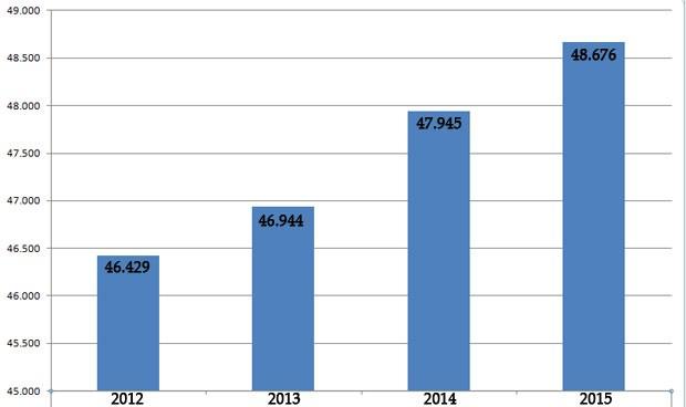 España creó dos nuevas empresas sanitarias al día en 2015