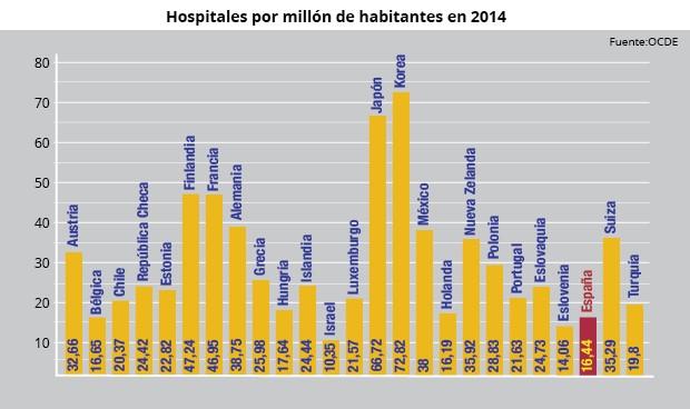 España, cuarto país de la OCDE con menos hospitales por habitante
