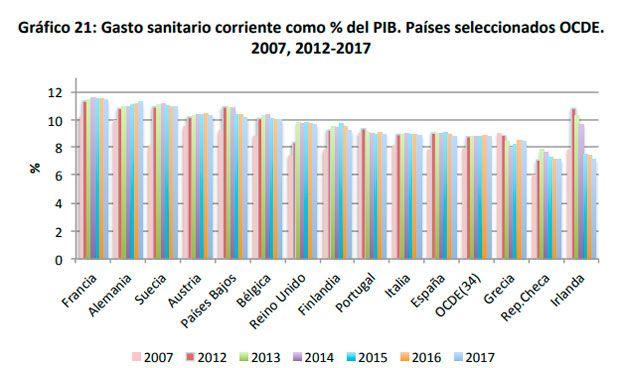 España, cuarto país del entorno europeo que destina menos PIB a su sanidad