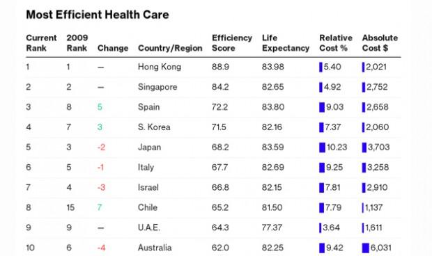 España da el 'pelotazo': tercer puesto mundial en eficiencia sanitaria