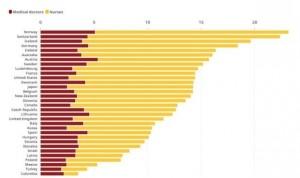 España 'encara' el Covid con la mitad de enfermeras que Francia o Alemania