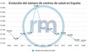 España encaró el Covid con el menor número de centros de AP de su historia