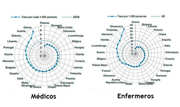 España es el noveno país europeo en médicos y el sexto con menos enfermeras