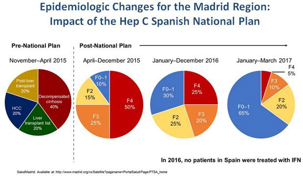 España es el país de la UE que más pacientes con VHC ha tratado