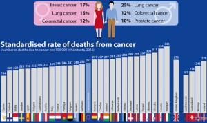 España es el quinto país de la UE con menos mortalidad por cáncer
