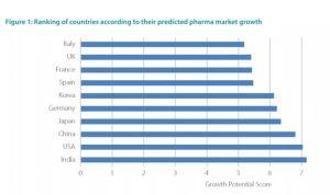 España es el segundo mercado farmacéutico europeo en crecimiento potencial