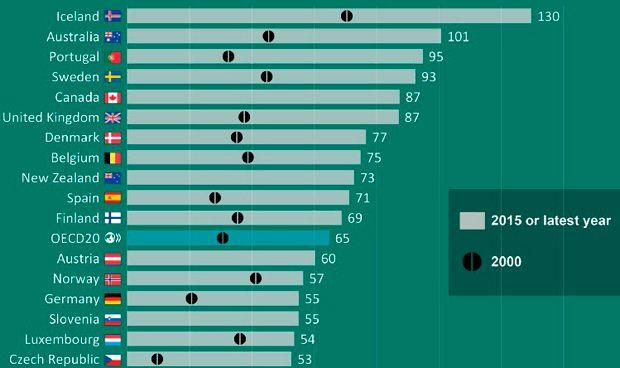 Consumo de antidepresivos medido en dosis diaria definida por cada mil personas. | FUENTE: OCDE