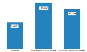 España está a 50.000 millones del gasto sanitario que necesitará en 2025