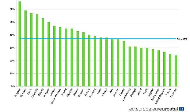 España está por debajo de la media europea en muertes cardiovasculares