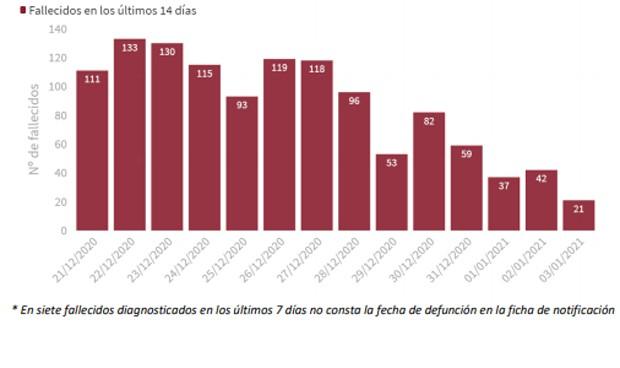 España estrena 2021 con 30.579 casos Covid y 241 muertos más