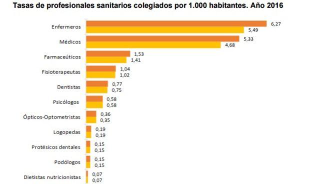 España suma 5.000 médicos en 2016 y dispone de 5 por cada 1.000 habitantes