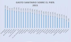 España gana un puesto pero no pasa del 15 de Europa en inversión sanitaria