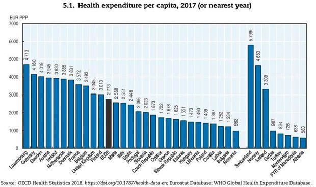 España gasta en sanidad 327 euros menos por habitante que la media de la UE