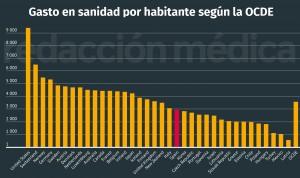 España gasta un 17% menos en sanidad por habitante que la media de la OCDE