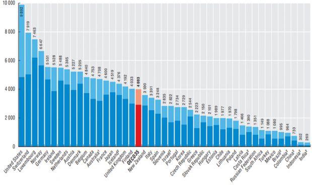 España gasta un 23% menos en sanidad por persona que la media de la OCDE
