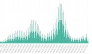 España sitúa su incidencia por encima de 200 con 10.474 casos en 24 horas