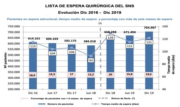 España registra la mayor lista de espera en 17 años con 704.997 personas