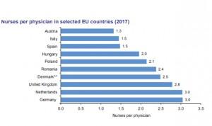 España no llega a las dos enfermeras por cada médico y Alemania tiene 3