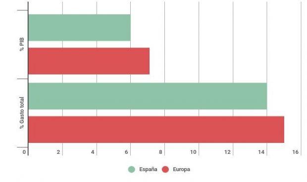 España pierde dos puestos y queda 16ª de Europa en gasto sanitario público