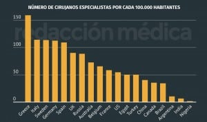 España, quinto país del mundo con más cirujanos especialistas por habitante