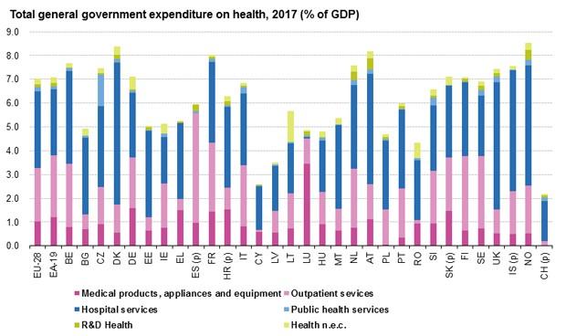 España reduce una décima su gasto sanitario público y está la 17ª de Europa