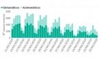 España registra el mayor aumento de muertos por Covid (8) de la semana