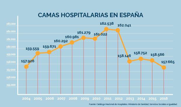 España registra la cifra más baja de camas de hospital de su historia