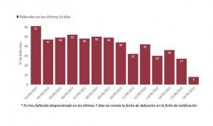 España registra la incidencia Covid más baja desde hace más de un año