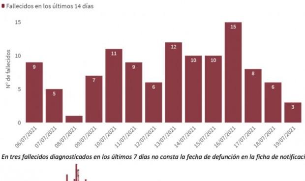 España rompe la barrera de 600 casos en incidencia y suma 27.286 contagios