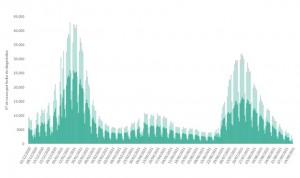 España roza una incidencia de 100 casos Covid y suma 3.723 contagios
