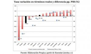 España se queda a un 16% de Europa en gasto sanitario al final de la crisis