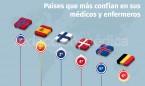España, segundo país del mundo que más confía en sus médicos y enfermeros