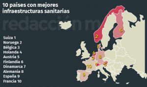 España sitúa a su infraestructura sanitaria entre las 10 mejores del mundo