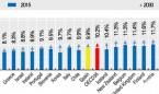 España solo invertirá un 1,1% más de su PIB en sanidad de aquí a 2030