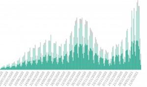 España sufre el mayor aumento de casos Covid en un fin de semana (84.287)
