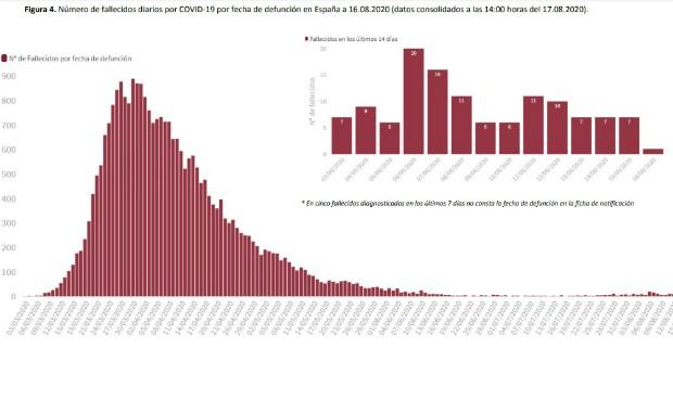 España suma 16.269 casos más de Covid-19 este fin de semana