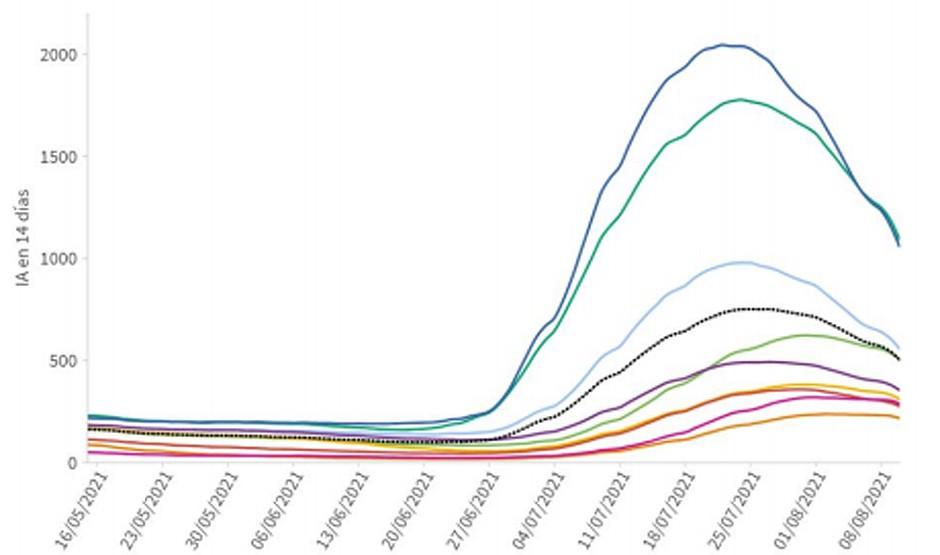 España suma 17.023 casos Covid mientras que la presión en UCI sigue bajando