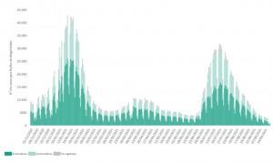 España suma 2.450 casos y 82 muertes por Covid con la incidencia ya en 78,8