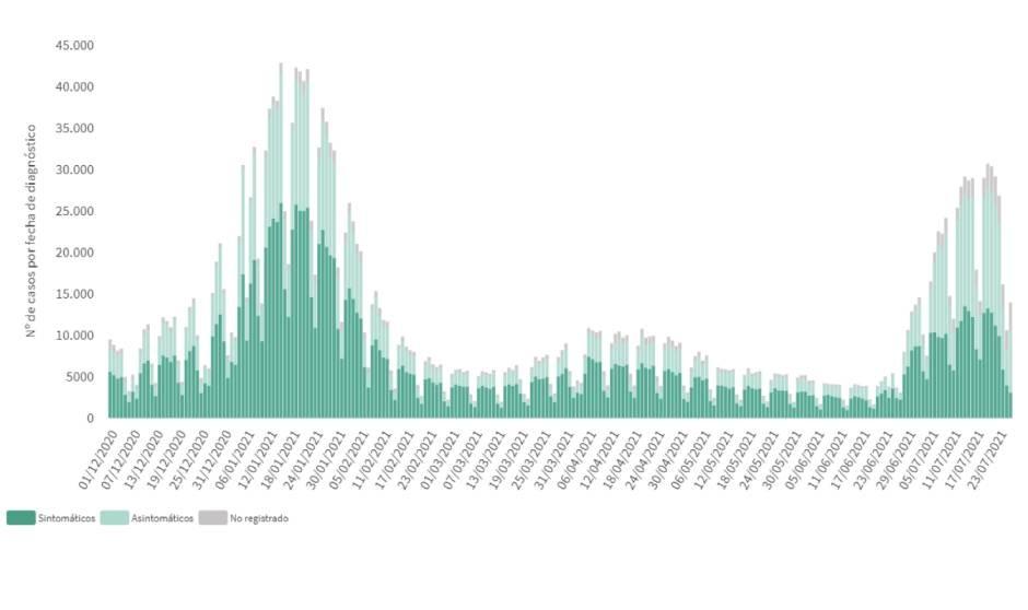 España suma 26.399 casos y 55 muertes por Covid y la incidencia se estanca