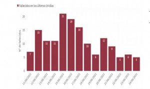 España suma 4.924 contagios y 13 muertos con una incidencia de 95 puntos