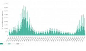 España suma 61.625 nuevos contagios con una incidencia mayor a 700 casos
