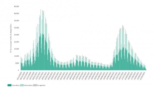 España suma 7.804 casos Covid tras un fin de semana con 103 muertes
