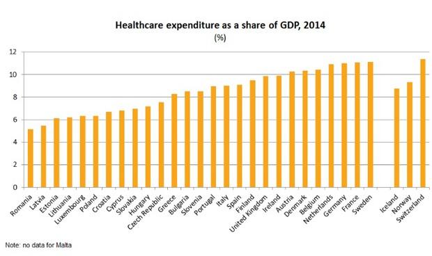 España, superada por 16 países europeos en gasto sanitario por habitante