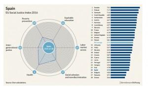 España suspende en casi todos los índices de justicia social salvo sanidad