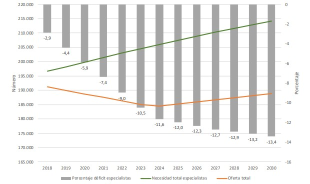 España tendrá menos médicos en 2030 y la demanda se disparará un 8,9%