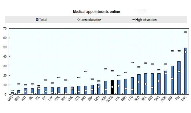 España, tercer país de la OCDE que más citas pide al médico por internet
