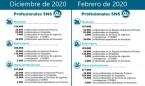España tiene 1.000 médicos y 2.000 enfermeros más que antes del coronavirus